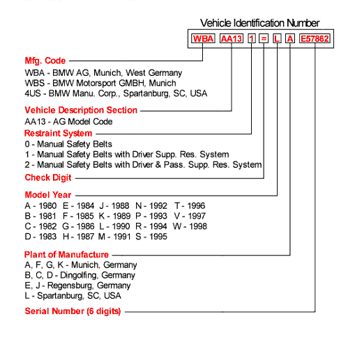 Bmw Vehicle Identification Number >> Decoding Your Vin