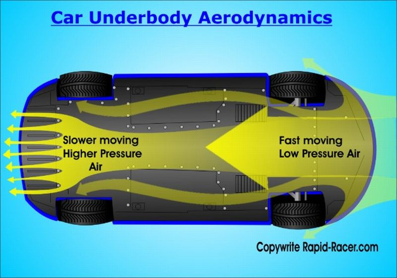 Use Rear Wing To Create Downforce For Fwd Car