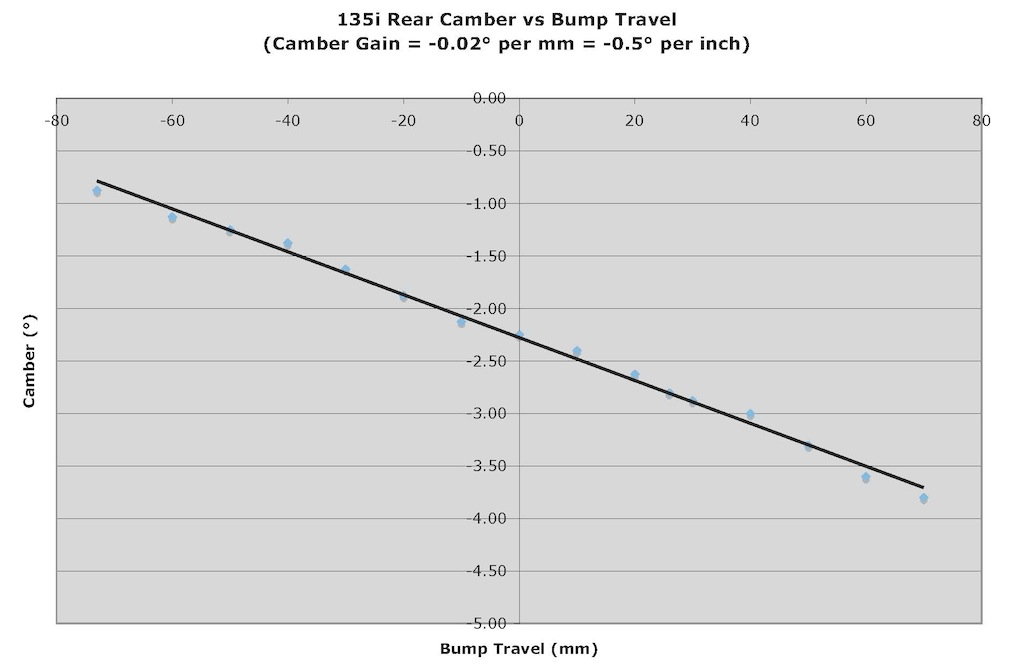 Name:  12 Rear Camber Gain.jpg