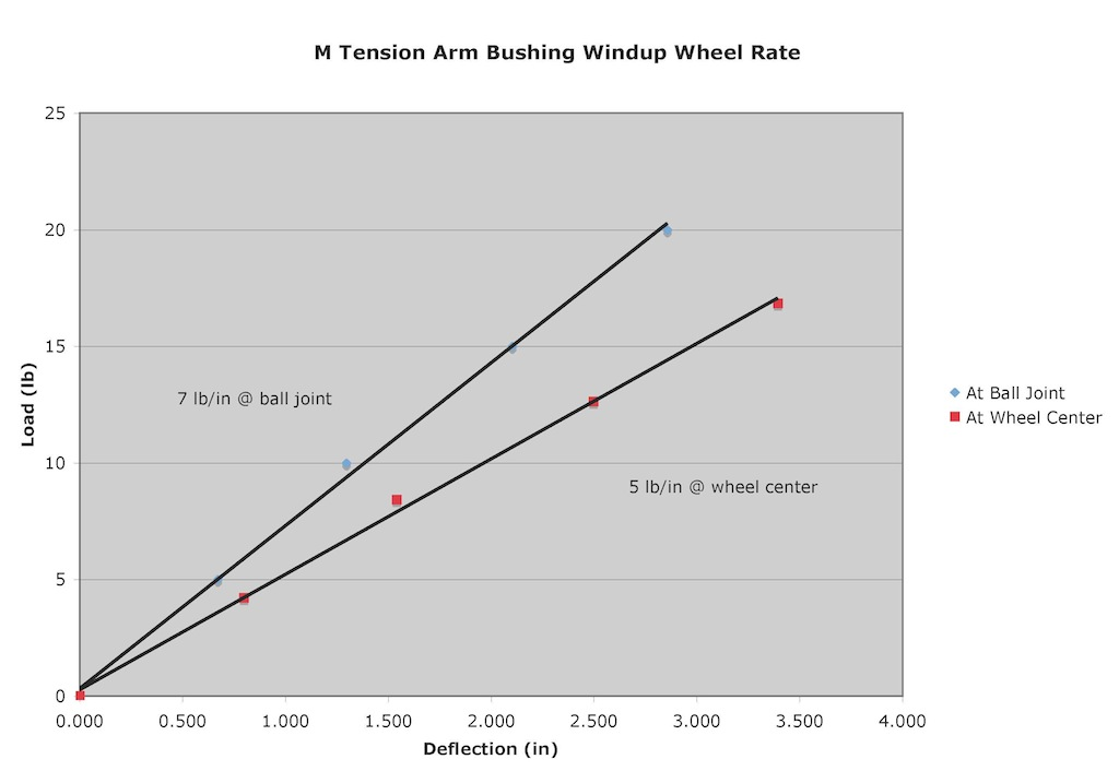 Name:  Front Tension Wheel Rate.jpg Views: 3201 Size:  69.6 KB