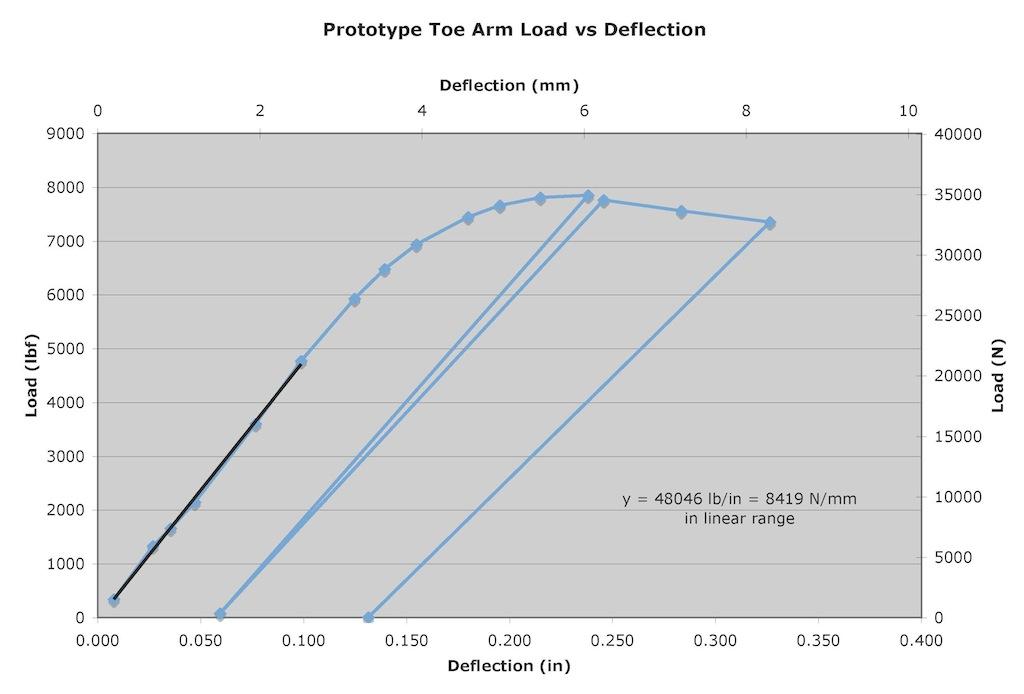 Name:  15 ROX Graph.jpg Views: 19475 Size:  89.9 KB