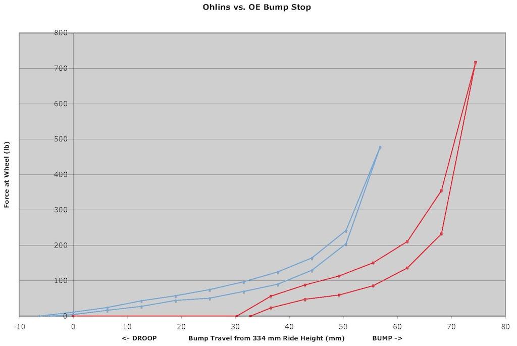 Name:  5 Bump vs Ride.jpg Views: 8159 Size:  79.1 KB