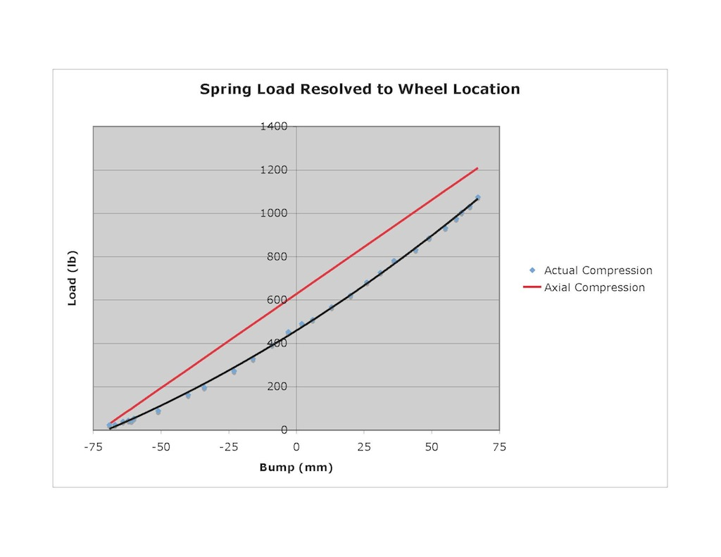 Name:  9 Wheel Rate due to Spring.jpg Views: 8271 Size:  68.6 KB