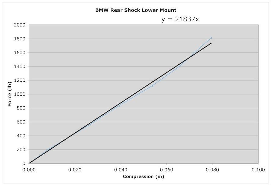 Name:  Rear shock lower mount stiffness.jpg Views: 3230 Size:  68.9 KB