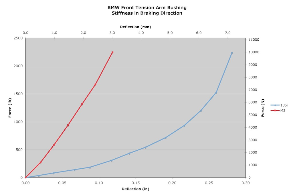 Name:  Tension Bushings Stiffness.jpg Views: 4036 Size:  66.5 KB