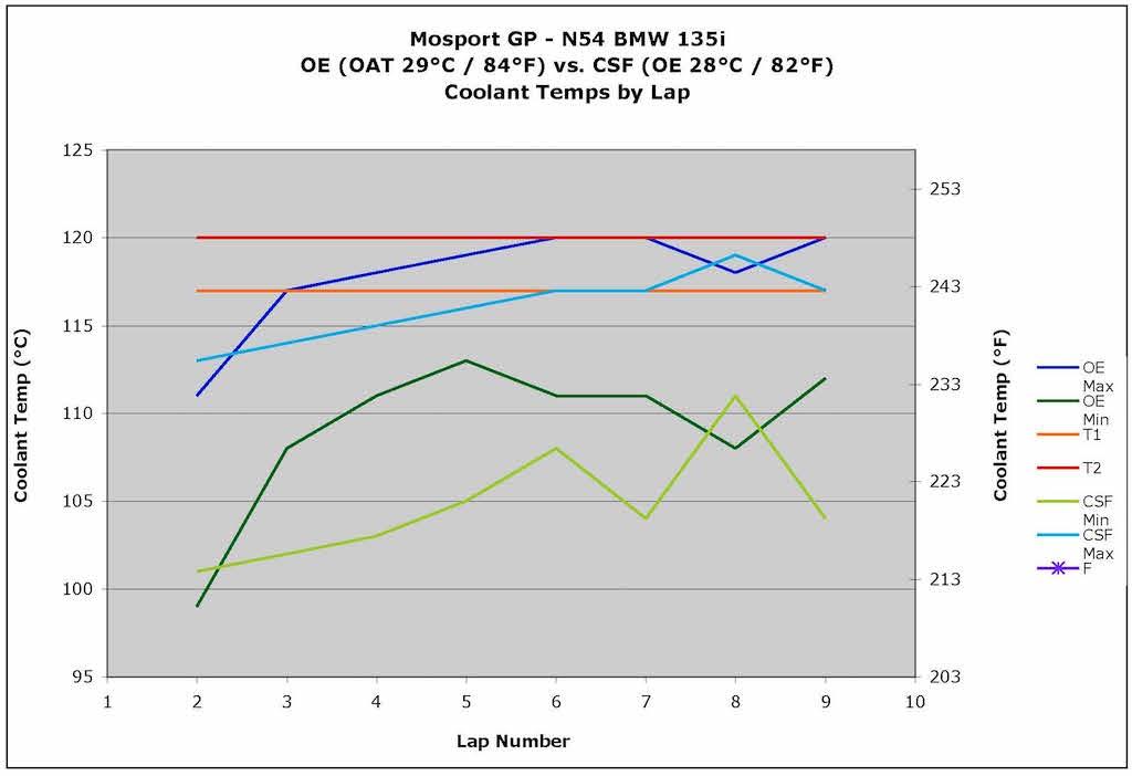 Name:  OE vs CSF.jpg Views: 798 Size:  54.4 KB