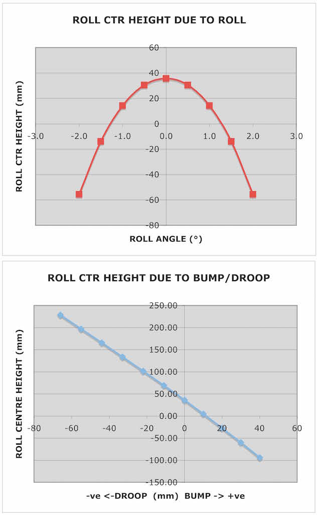 Name:  Fig 17 Front Roll Ctr Heights.jpg Views: 505 Size:  45.3 KB
