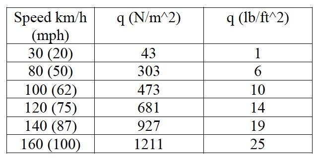 Name:  Table 1.jpg Views: 376 Size:  55.8 KB