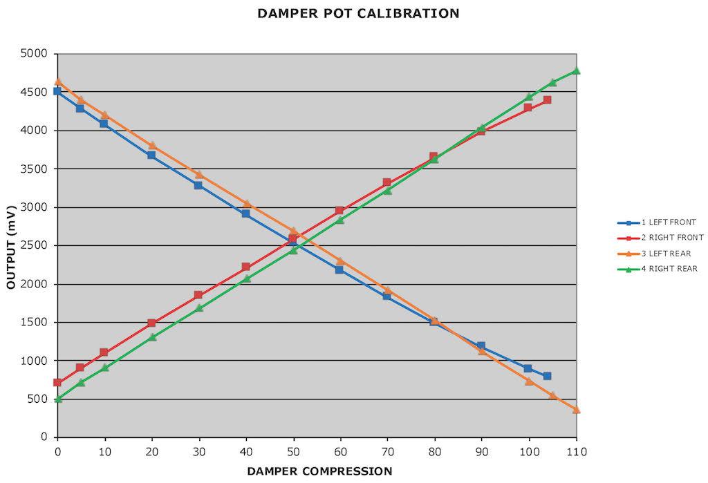 Name:  4 CALIBRATIONS - DAMPER.jpg Views: 269 Size:  71.6 KB